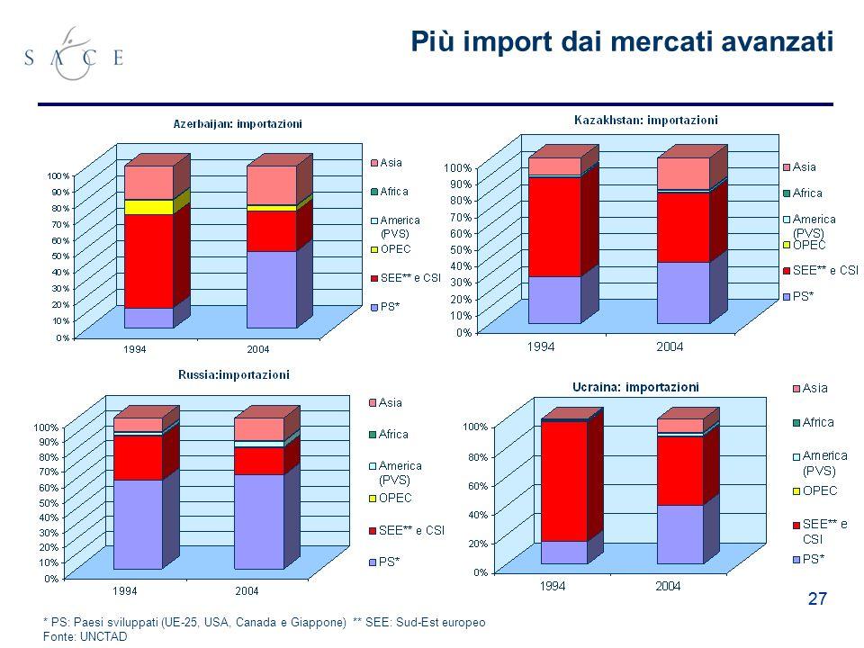 27 Più import dai mercati avanzati * PS: Paesi sviluppati (UE-25, USA, Canada e Giappone) ** SEE: Sud-Est europeo Fonte: UNCTAD