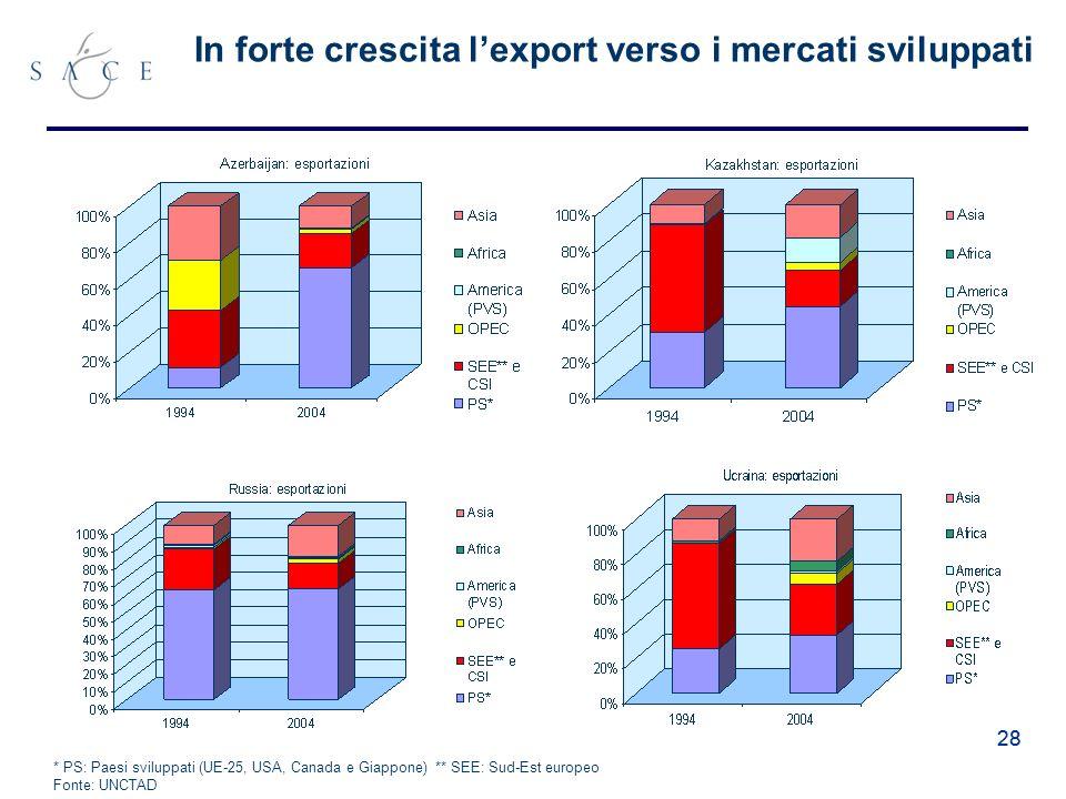 28 In forte crescita lexport verso i mercati sviluppati * PS: Paesi sviluppati (UE-25, USA, Canada e Giappone) ** SEE: Sud-Est europeo Fonte: UNCTAD