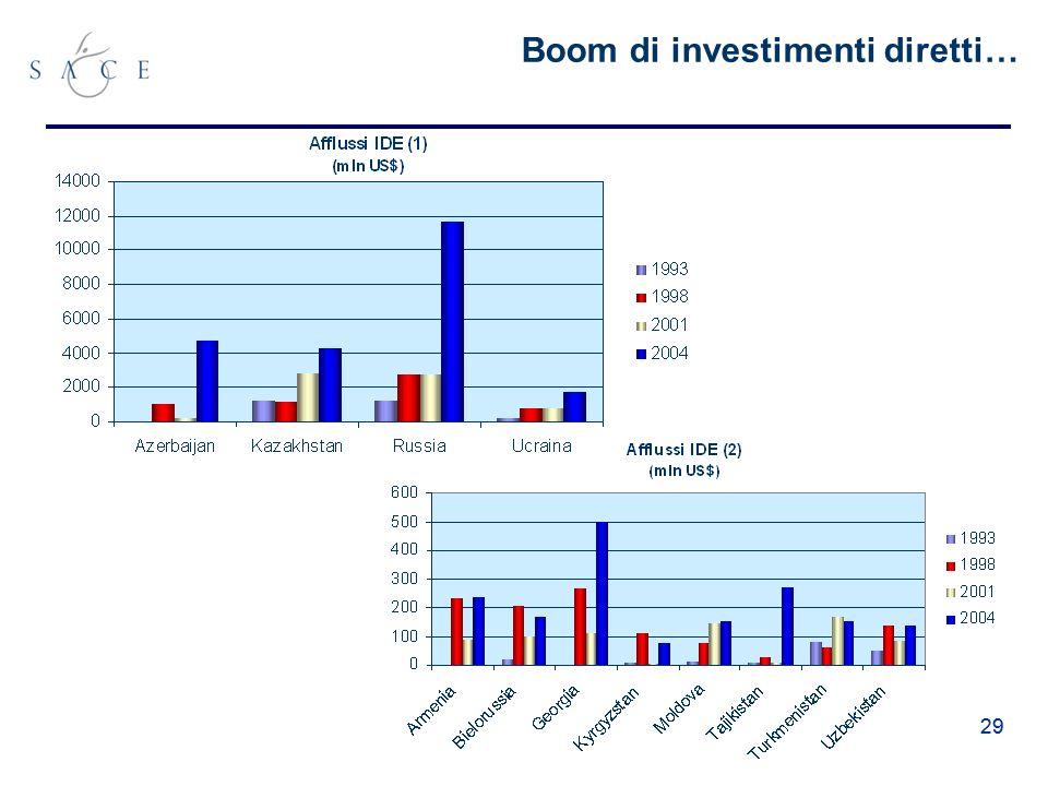 29 Boom di investimenti diretti…