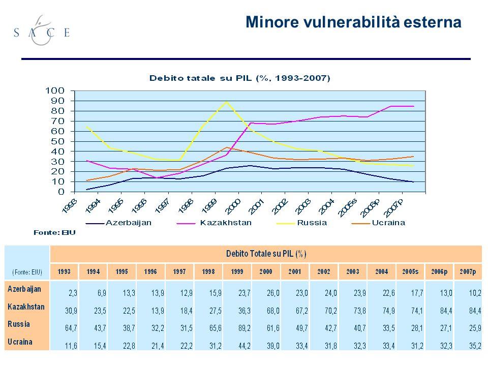 31 Minore vulnerabilità esterna