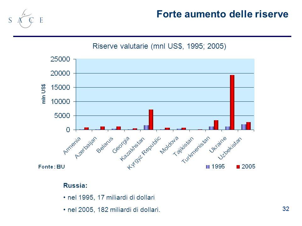 32 Forte aumento delle riserve Russia: nel 1995, 17 miliardi di dollari nel 2005, 182 miliardi di dollari.