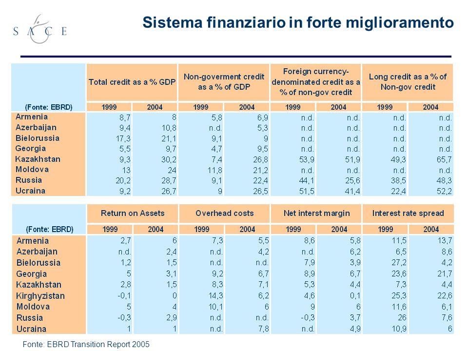 33 Sistema finanziario in forte miglioramento Fonte: EBRD Transition Report 2005