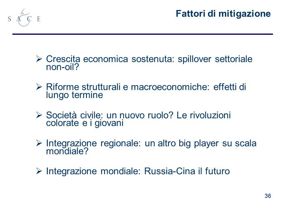 36 Fattori di mitigazione Crescita economica sostenuta: spillover settoriale non-oil.