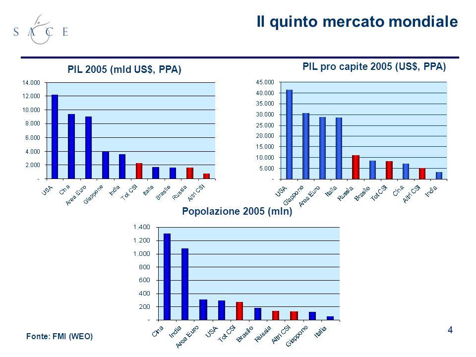 44 Il quinto mercato mondiale PIL 2005 (mld US$, PPA ) PIL pro capite 2005 (US$, PPA) Popolazione 2005 (mln) Fonte: FMI (WEO)