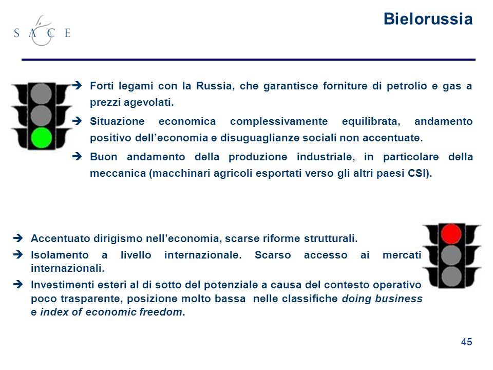 45 Bielorussia Forti legami con la Russia, che garantisce forniture di petrolio e gas a prezzi agevolati.