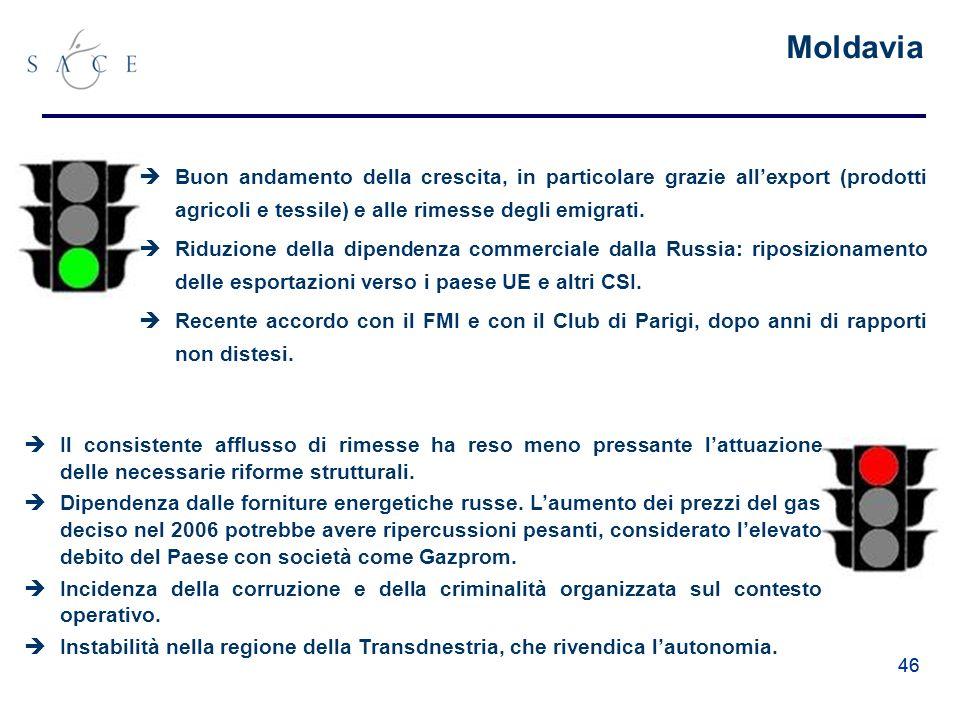 46 Moldavia Buon andamento della crescita, in particolare grazie allexport (prodotti agricoli e tessile) e alle rimesse degli emigrati.