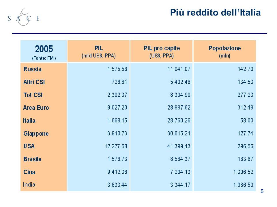 55 Più reddito dellItalia