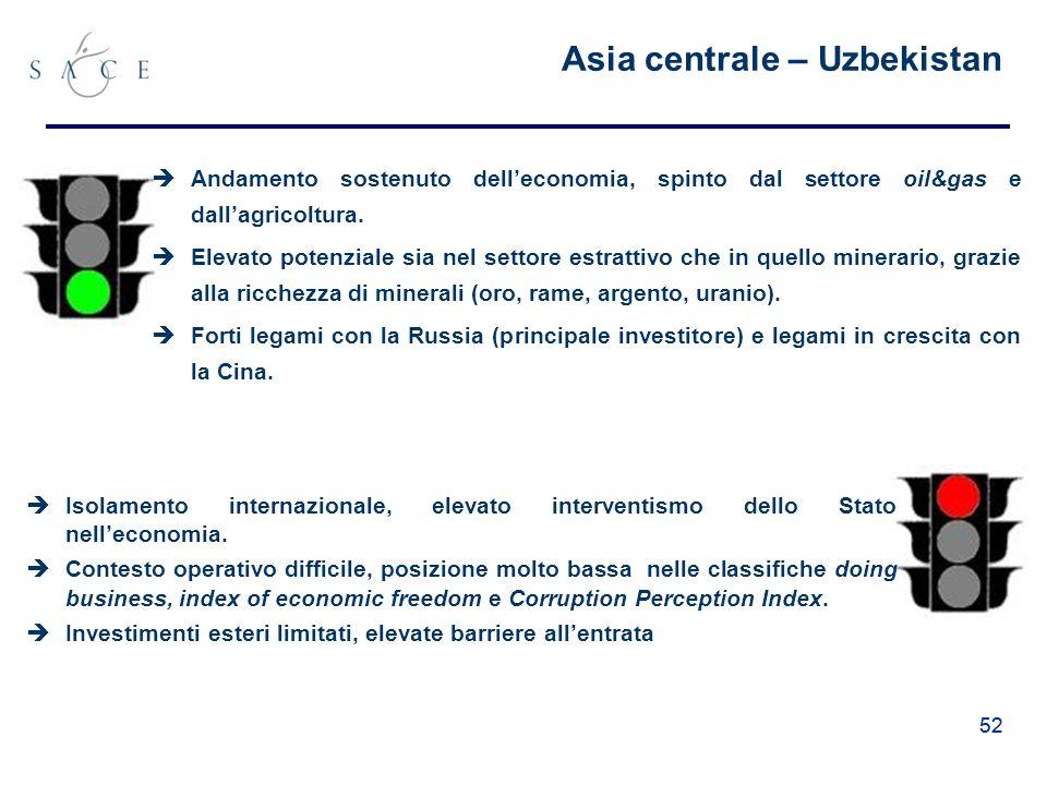 52 Asia centrale – Uzbekistan Andamento sostenuto delleconomia, spinto dal settore oil&gas e dallagricoltura.