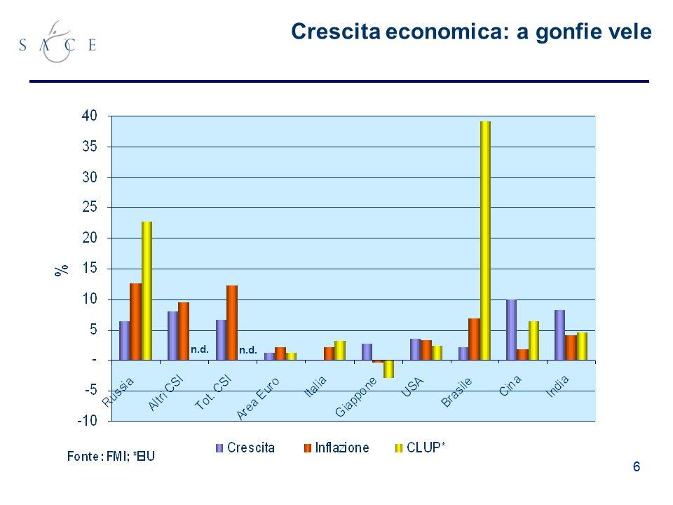 66 Crescita economica: a gonfie vele n.d.