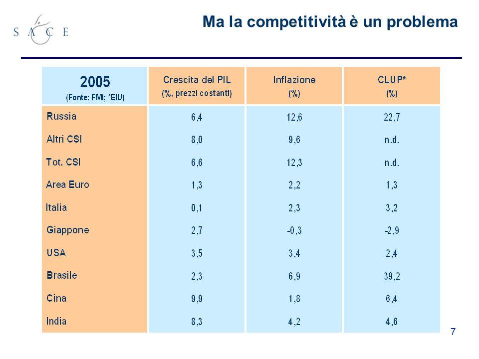 77 Ma la competitività è un problema