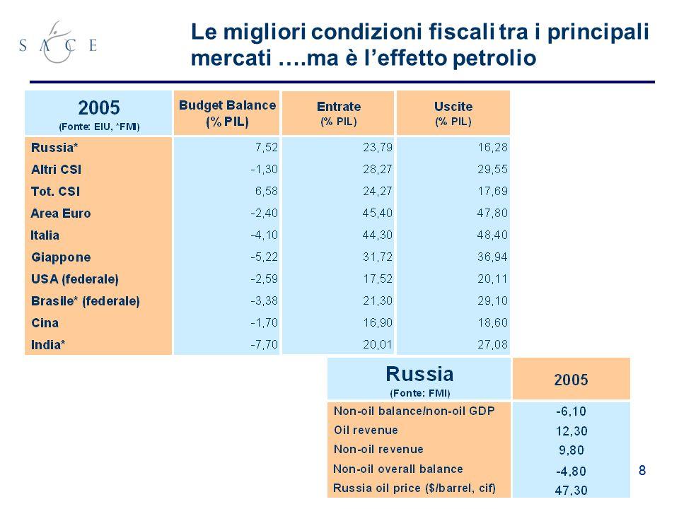 88 Le migliori condizioni fiscali tra i principali mercati ….ma è leffetto petrolio