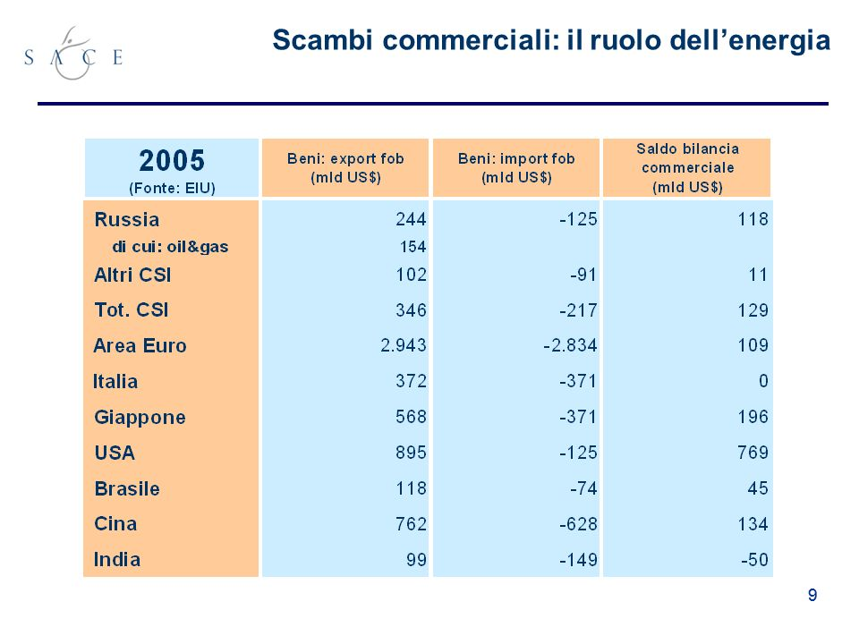 20 Country EnterprisesMarkets and tradeFinancial institutions Infrastruc ture large- scale privatisati on small- scale privatisati on Governan ce & enteprise restructur ing Price liberalisati on trade and foreing exchange system Competiti on policy Banking reform & interest liberlisati on Securities markets & non-bank institution s Infrastruc ture reform Armenia 4-42+ 4+ 2+ 3-2 2+ Azerbaijan 2 4-2+4 42 2-2 Bielorussia 1 2+1 3-2+2 2-21+ Georgia 3-42+ 4+ 2 3- 2-2+ Kazakhstan 34 4-43+23 2+ Kyrgyz Republic 4-42 4+ 2 2+22- Moldova 3 3+24-4+2 3-2 Russia 34243+2+ 3- 2+ Tajikistan 2+ 4 4-3+2-211+ Turkmenistan 122- 3-11111 Ukraine 34143+2+ 3- 2+2 Fonte: EBRD Note: I transtion indicator oscillano tra 1 e 4+.