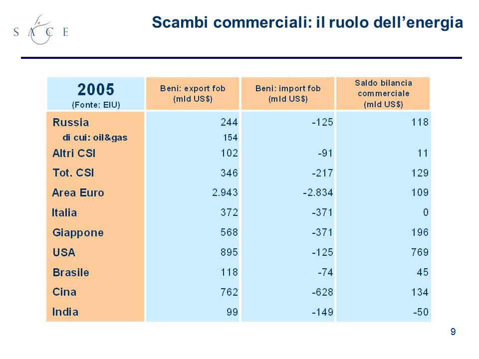 99 Scambi commerciali: il ruolo dellenergia