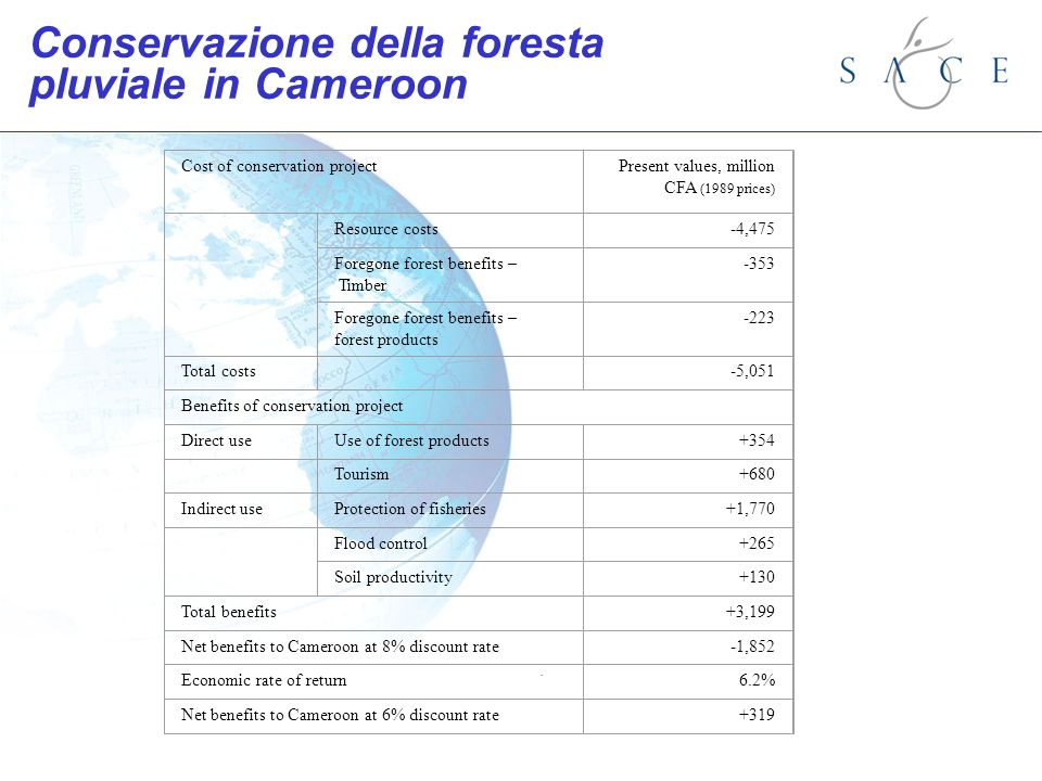 . Conservazione della foresta pluviale in Cameroon Cost of conservation projectPresent values, million CFA (1989 prices) Resource costs-4,475 Foregone forest benefits – Timber -353 Foregone forest benefits – forest products -223 Total costs -5,051 Benefits of conservation project Direct useUse of forest products+354 Tourism+680 Indirect useProtection of fisheries+1,770 Flood control+265 Soil productivity+130 Total benefits+3,199 Net benefits to Cameroon at 8% discount rate-1,852 Economic rate of return6.2% Net benefits to Cameroon at 6% discount rate+319