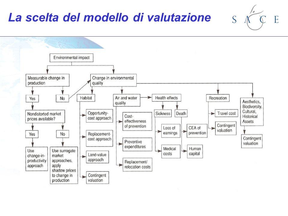 La scelta del modello di valutazione