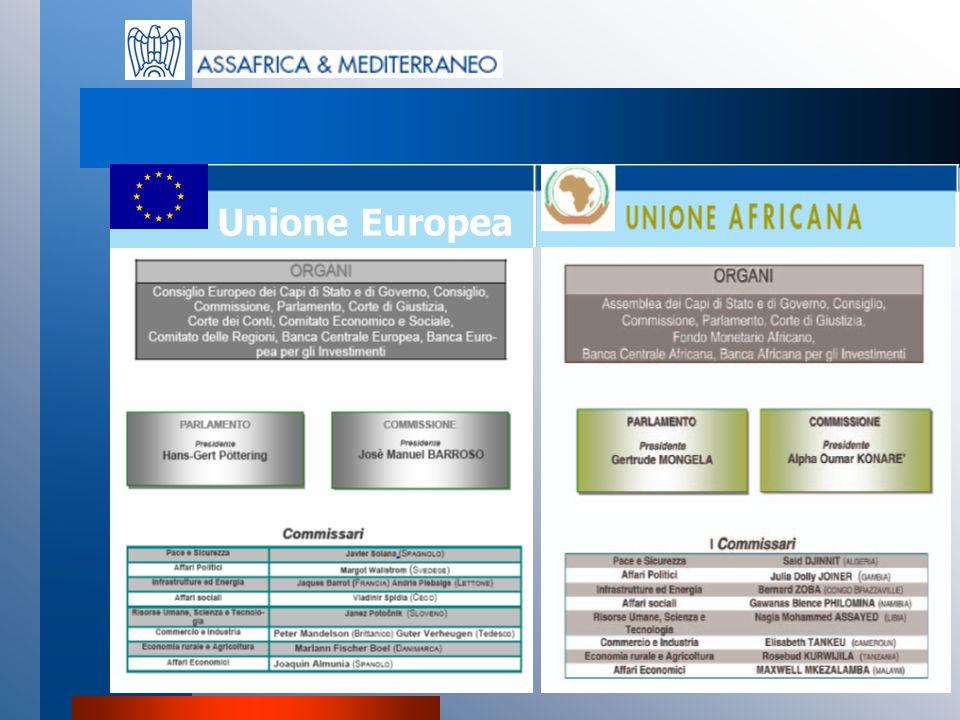 The European Unions Europe-SADC Investment Promotion Programme Promosso dal Fondo di Sviluppo Europeo (EDF) Sviluppo economico ed imprenditoriale dei paesi SADC OBIETTIVI Promozione di flussi dinvestimento e di tecnologie Favorire partnership tra imprese UE/SADC