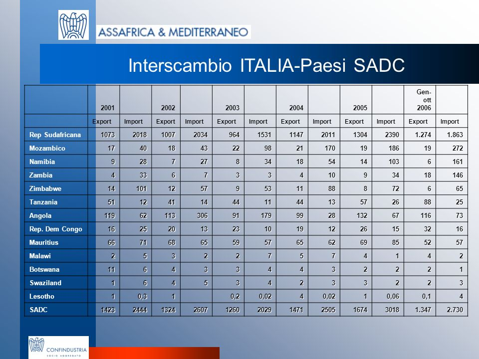 ANGOLA SUD AFRICA MOZAMBICO ITALIA Principali prodotti esportati (Gen-Ott 2006) – variazioni rispetto allanno precedente Prodotti Petroliferi raffinati Autoveicoli Macchine produzione energia