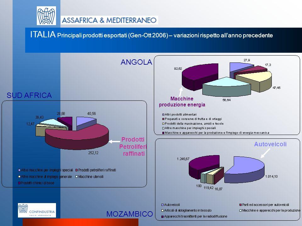ANGOLA SUD AFRICA MOZAMBICO ITALIA Principali prodotti esportati (Gen-Ott 2006) – variazioni rispetto allanno precedente Prodotti Petroliferi raffinat