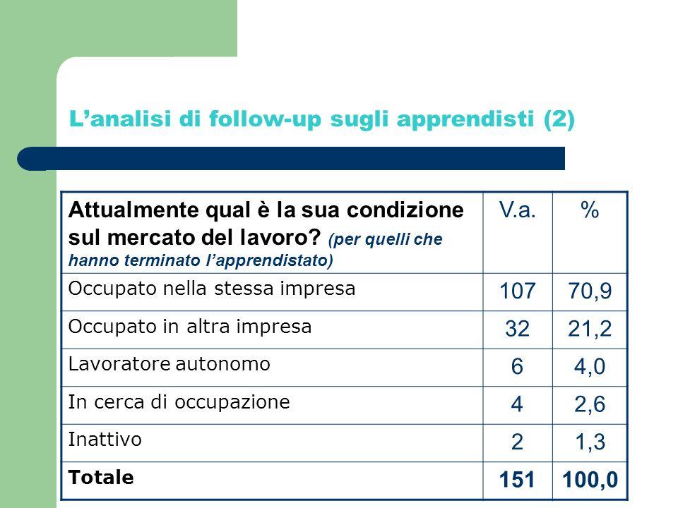 Lanalisi di follow-up sugli apprendisti (2) Attualmente qual è la sua condizione sul mercato del lavoro.