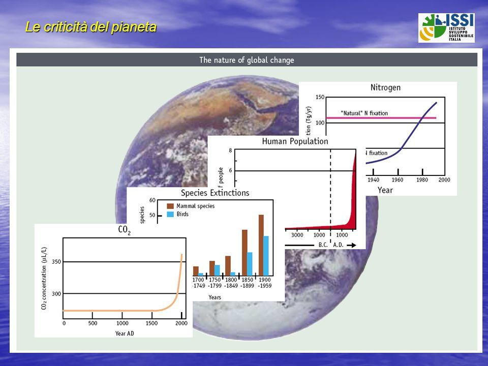 I dati a medio termine dellarretramento della sostenibilità Popolazione mondiale (1000 Milioni) 1960320006100% Popolazione senza risorse igieniche (1000 Milioni) 19902.620003.3 27% 27% Emissioni globali CO 2 (1000 Milioni di tonnellate) 19701519962353% Consumo globale di fertilizzanti (Milioni di tonnellate) 197590199613550%