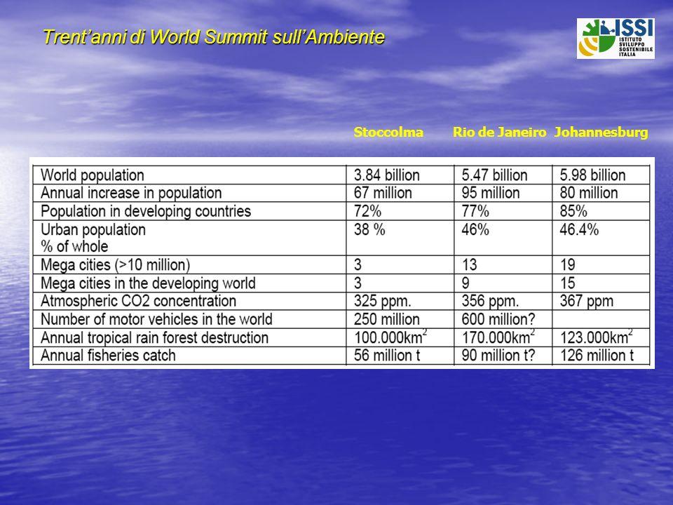 Non solo ombre Produzione globale CFC (Milioni di tonnellate) 1986119960,166 Emissioni globali di SO 2 (Milioni di tonnellate) Europa Europa USA USA Asia Asia19805924152000261553 Produzione di energia da biomasse (terajoule) (terajoule)19802.4719982.37