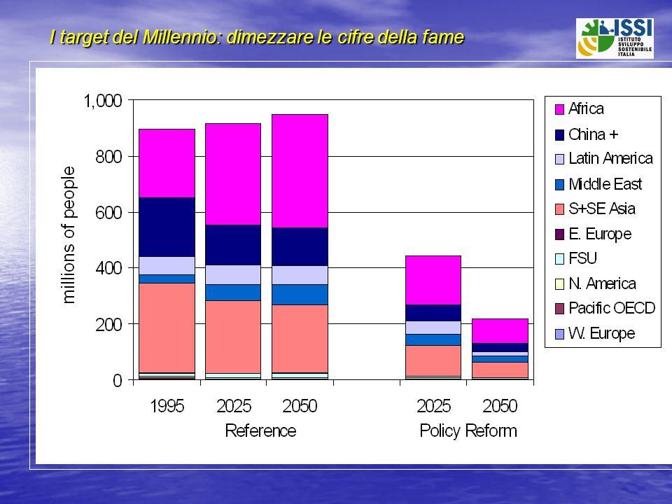 Economia della conoscenza La rivoluzione informatica : il Digital Divide Costo dellaccesso ad Internet in % del reddito: Bangladesh 200%; Stati Uniti 1% Utenti Internet (% della popolazione) USA 50%, Europa 35%, Asia & Africa 0.4% La rivoluzione scientifica e tecnologica : il Capacity Divide Scienziati e tecnologi per milione di abitanti: Giappone (4000), USA(3000), Europa(2000), America Latina (550), Asia(250), Africa(70) Rapporto degli investimenti pro-capite per la Scienza: Paesi sviluppati vs.