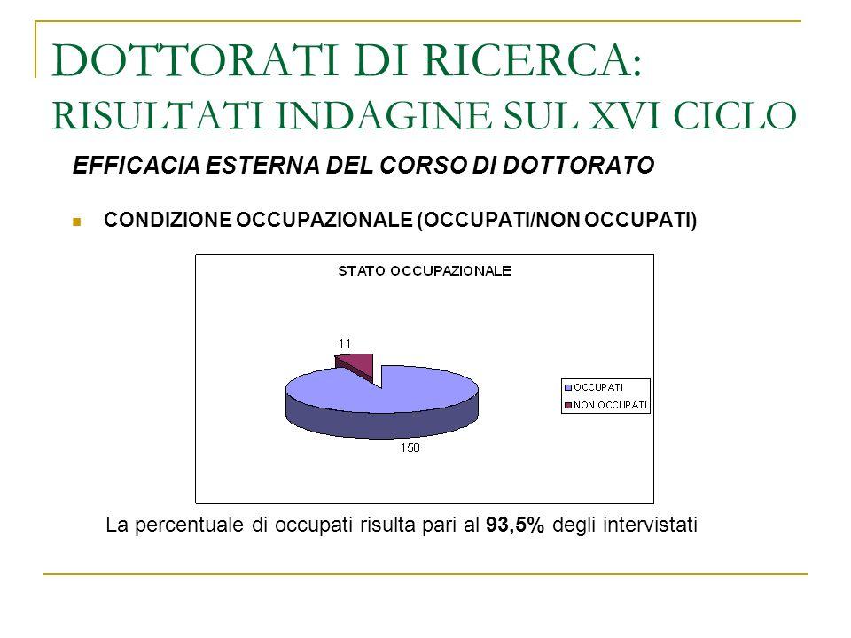 DOTTORATI DI RICERCA: RISULTATI INDAGINE SUL XVI CICLO EFFICACIA ESTERNA DEL CORSO DI DOTTORATO CONDIZIONE OCCUPAZIONALE (OCCUPATI/NON OCCUPATI) La percentuale di occupati risulta pari al 93,5% degli intervistati
