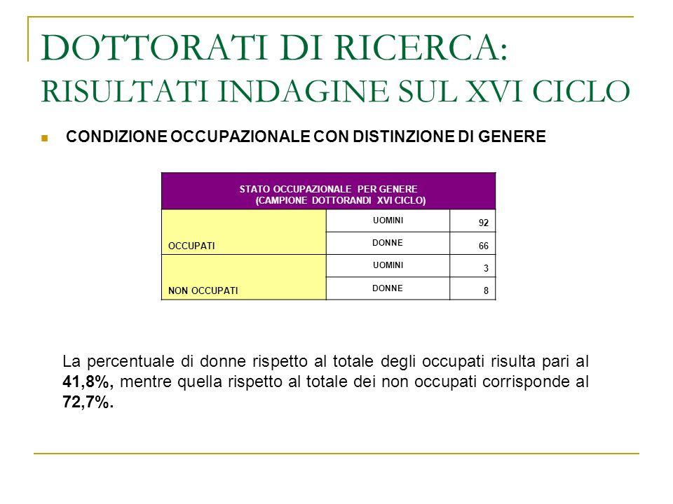 DOTTORATI DI RICERCA: RISULTATI INDAGINE SUL XVI CICLO CONDIZIONE OCCUPAZIONALE CON DISTINZIONE DI GENERE STATO OCCUPAZIONALE PER GENERE (CAMPIONE DOTTORANDI XVI CICLO) OCCUPATI UOMINI 92 DONNE 66 NON OCCUPATI UOMINI 3 DONNE 8 La percentuale di donne rispetto al totale degli occupati risulta pari al 41,8%, mentre quella rispetto al totale dei non occupati corrisponde al 72,7%.