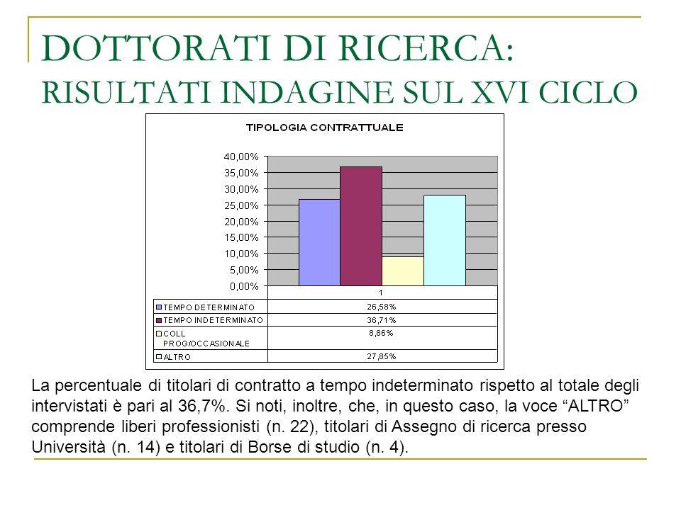 DOTTORATI DI RICERCA: RISULTATI INDAGINE SUL XVI CICLO La percentuale di titolari di contratto a tempo indeterminato rispetto al totale degli intervistati è pari al 36,7%.
