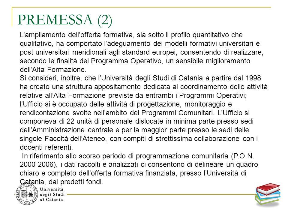 DOTTORATI DI RICERCA Sono stati complessivamente cofinanziati 68 Dottorati di Ricerca, interessando 11 delle 12 Facoltà esistenti a Catania, i quali, rinnovati dal XIV al XVIII ciclo, hanno determinato un totale di 239 percorsi formativi distribuiti in maniera differenziata in seno alle diverse Facoltà.