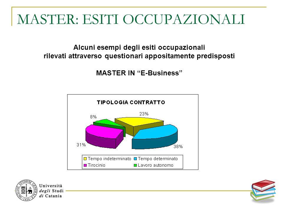 MASTER: ESITI OCCUPAZIONALI Alcuni esempi degli esiti occupazionali rilevati attraverso questionari appositamente predisposti MASTER IN E-Business