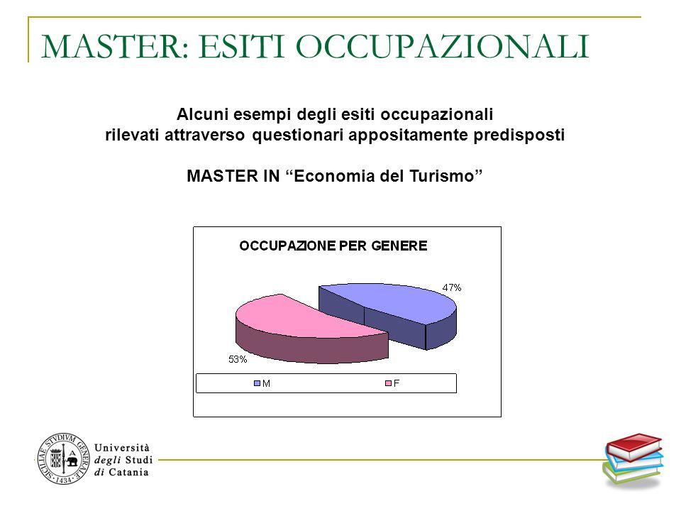 MASTER: ESITI OCCUPAZIONALI Alcuni esempi degli esiti occupazionali rilevati attraverso questionari appositamente predisposti MASTER IN Economia del Turismo