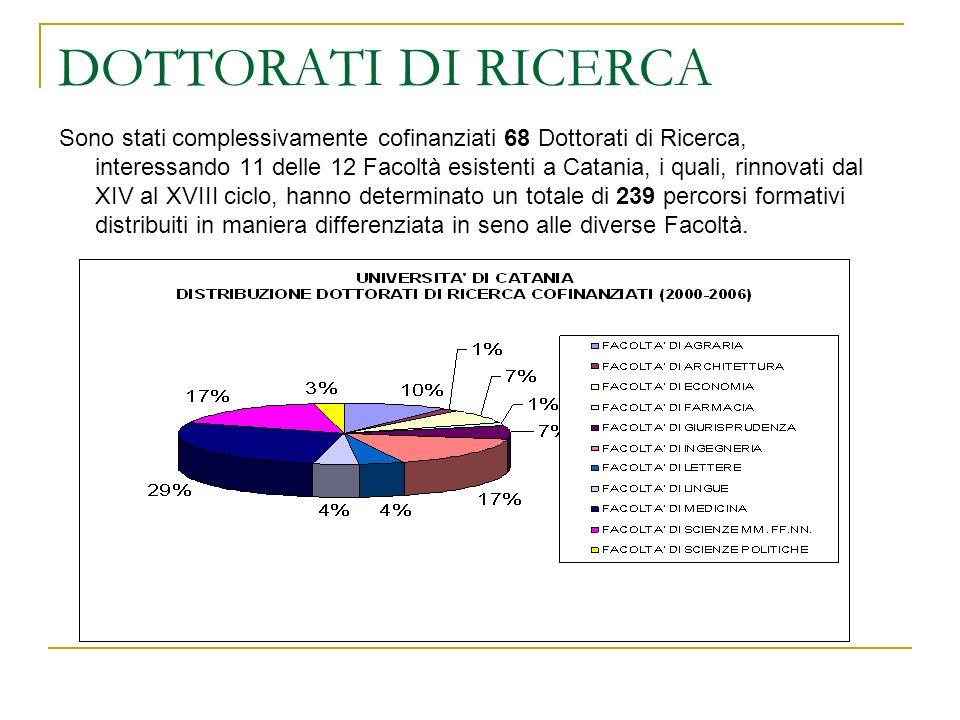 DOTTORATI DI RICERCA Il numero complessivo di iscritti a Dottorati di Ricerca, oggetto di cofinanziamento, negli anni qui considerati, è stato di n.