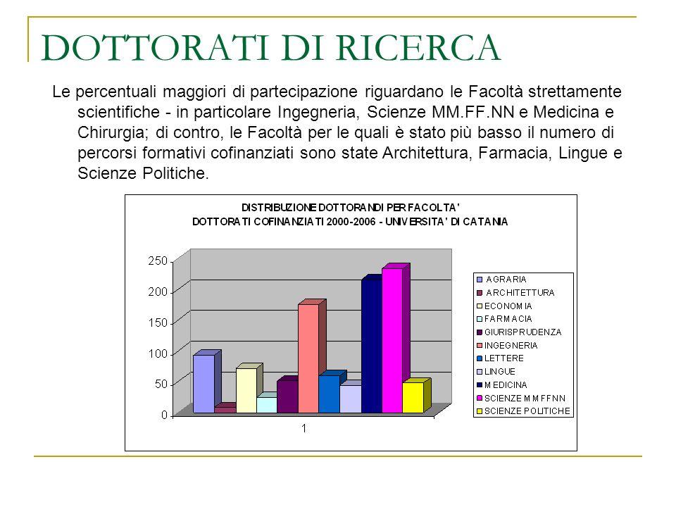 DOTTORATI DI RICERCA: RISULTATI INDAGINE SUL XVI CICLO GEOGRAFIA DEGLI INSERIMENTI OCCUPAZIONALI Il 71,5% dei formati lavora in Sicilia.