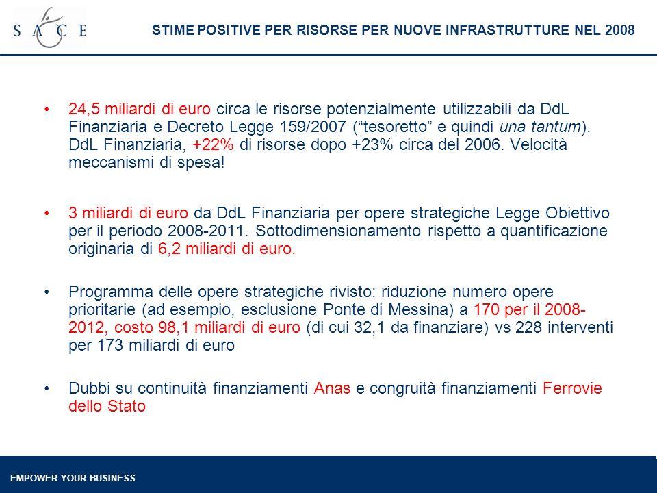 EMPOWER YOUR BUSINESS 24,5 miliardi di euro circa le risorse potenzialmente utilizzabili da DdL Finanziaria e Decreto Legge 159/2007 (tesoretto e quindi una tantum).