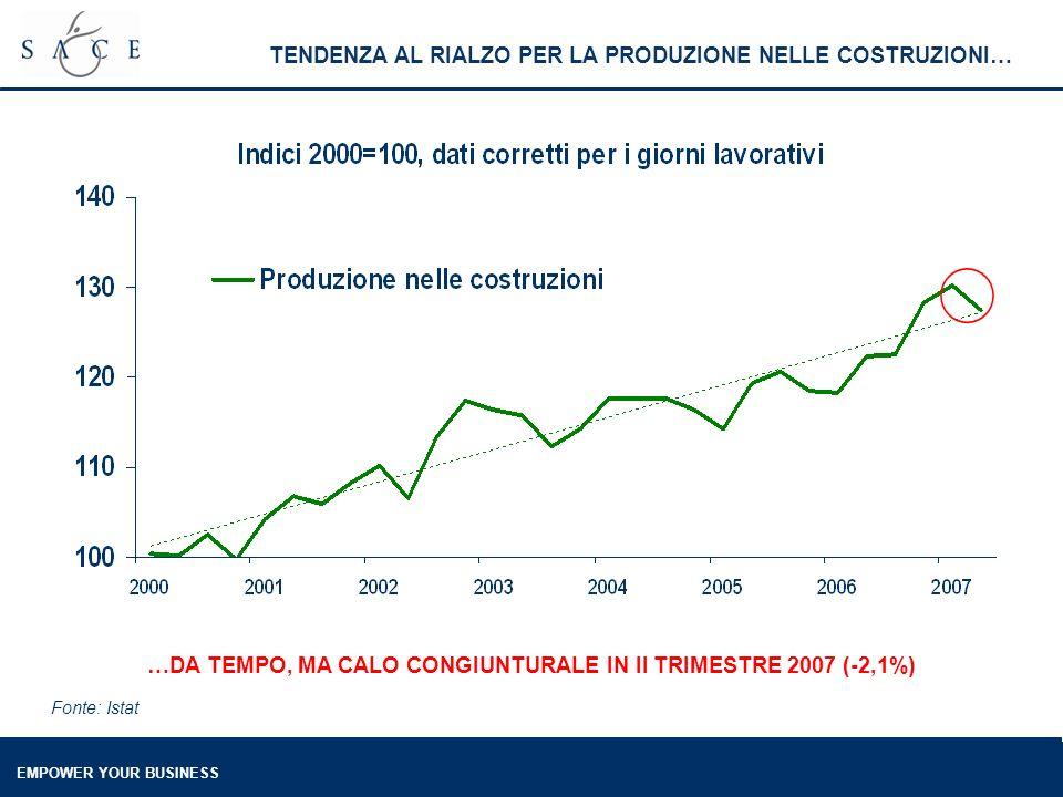 EMPOWER YOUR BUSINESS TENDENZA AL RIALZO PER LA PRODUZIONE NELLE COSTRUZIONI… Fonte: Istat …DA TEMPO, MA CALO CONGIUNTURALE IN II TRIMESTRE 2007 (-2,1