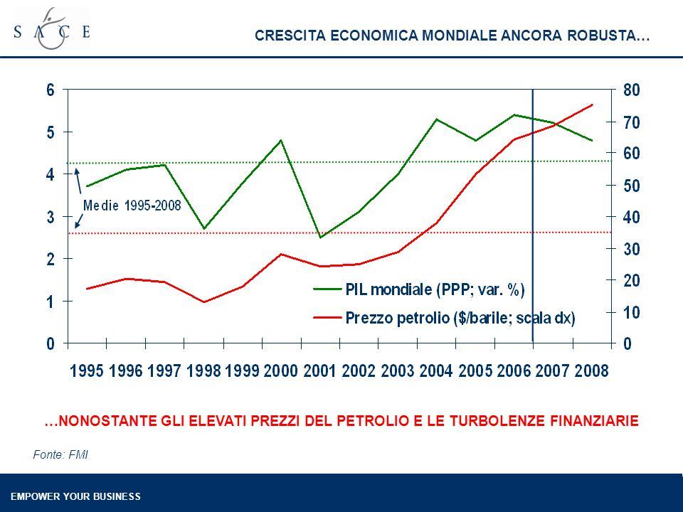 EMPOWER YOUR BUSINESS TENDENZA AL RIALZO PER LA PRODUZIONE NELLE COSTRUZIONI… Fonte: Istat …DA TEMPO, MA CALO CONGIUNTURALE IN II TRIMESTRE 2007 (-2,1%)