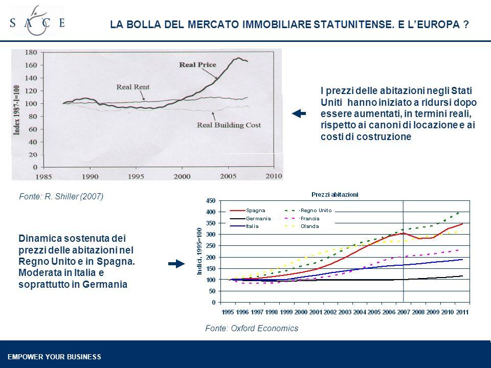EMPOWER YOUR BUSINESS LA RIPRESA E ARRIVATA IN ITALIA AGLI INIZI DEL 2006 Fonte: Istat CONTRIBUTO DEGLI INVESTIMENTI PER LO PIU POSITIVO MA NON SEMPRE ELEVATO