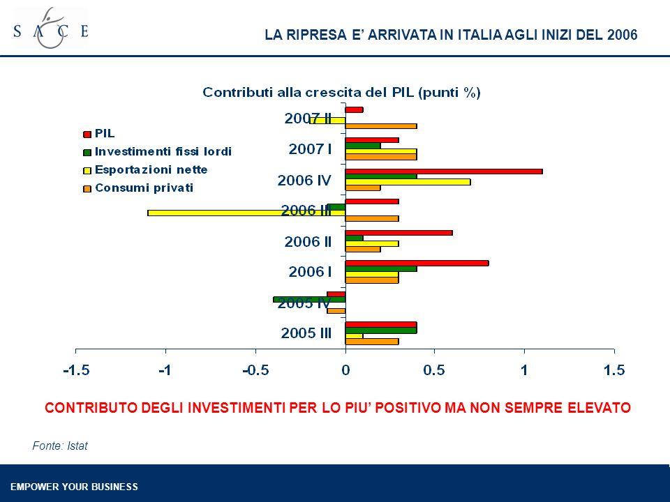 EMPOWER YOUR BUSINESS LA RIPRESA E ARRIVATA IN ITALIA AGLI INIZI DEL 2006 Fonte: Istat CONTRIBUTO DEGLI INVESTIMENTI PER LO PIU POSITIVO MA NON SEMPRE