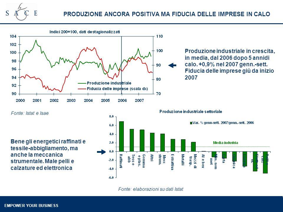 EMPOWER YOUR BUSINESS PRODUZIONE ANCORA POSITIVA MA FIDUCIA DELLE IMPRESE IN CALO Produzione industriale in crescita, in media, dal 2006 dopo 5 annidi
