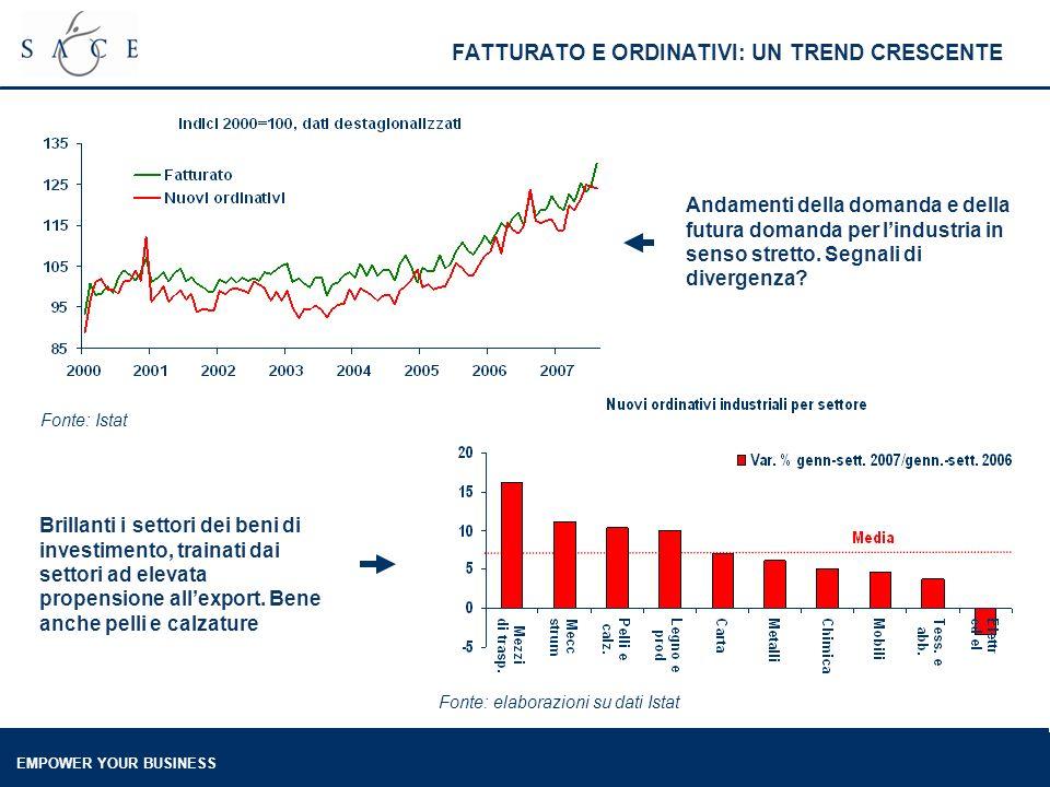 EMPOWER YOUR BUSINESS FATTURATO E ORDINATIVI: UN TREND CRESCENTE Andamenti della domanda e della futura domanda per lindustria in senso stretto. Segna