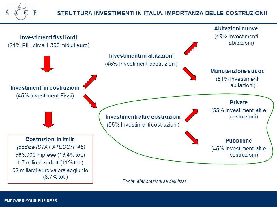 EMPOWER YOUR BUSINESS STRUTTURA INVESTIMENTI IN ITALIA, IMPORTANZA DELLE COSTRUZIONI! Investimenti in costruzioni (45% Investimenti Fissi) Costruzioni