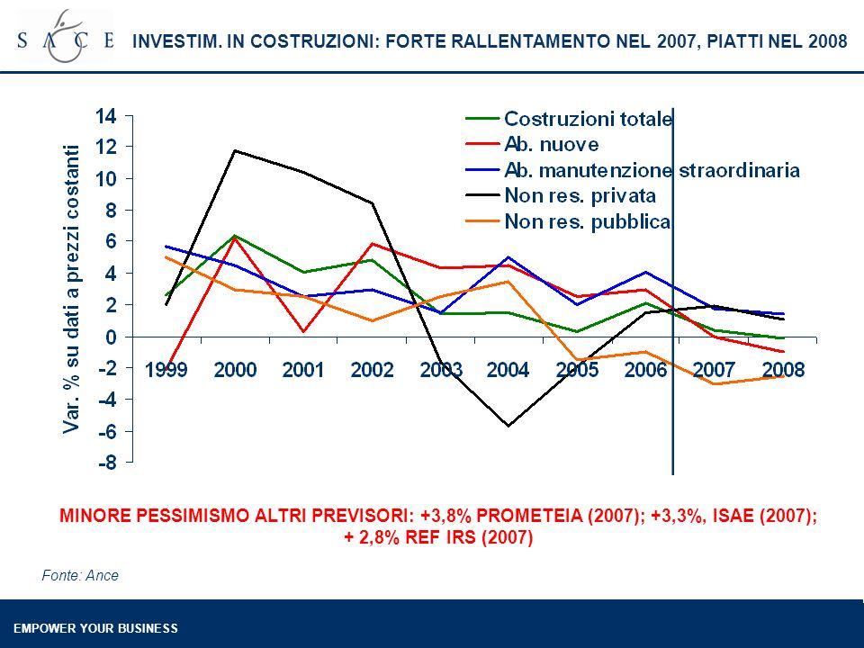 EMPOWER YOUR BUSINESS INVESTIM. IN COSTRUZIONI: FORTE RALLENTAMENTO NEL 2007, PIATTI NEL 2008 Fonte: Ance MINORE PESSIMISMO ALTRI PREVISORI: +3,8% PRO