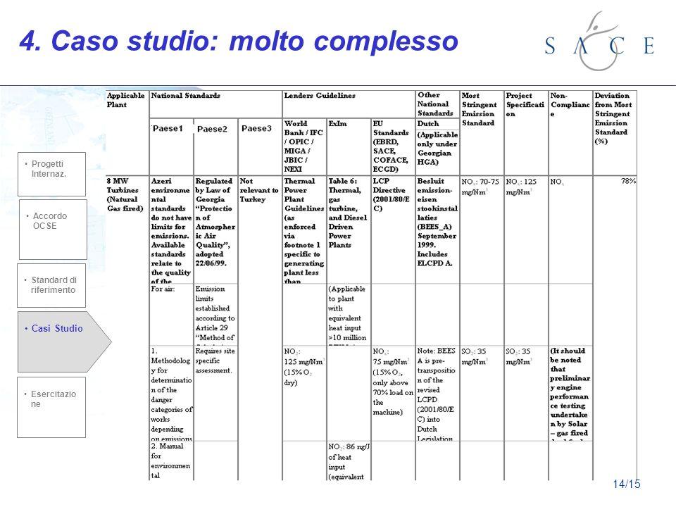 4. Caso studio: molto complesso Standard di riferimento Accordo OCSE Casi Studio Esercitazio ne Progetti Internaz. 14/15