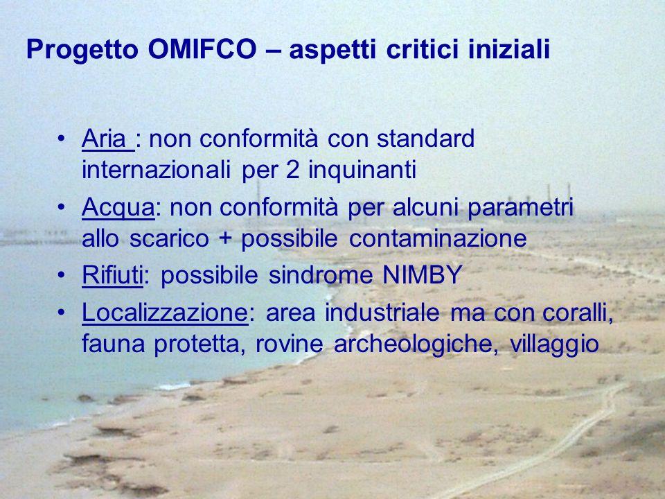 Progetto OMIFCO – aspetti critici iniziali Aria : non conformità con standard internazionali per 2 inquinanti Acqua: non conformità per alcuni paramet