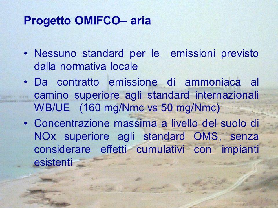 Nessuno standard per le emissioni previsto dalla normativa locale Da contratto emissione di ammoniaca al camino superiore agli standard internazionali WB/UE (160 mg/Nmc vs 50 mg/Nmc) Concentrazione massima a livello del suolo di NOx superiore agli standard OMS, senza considerare effetti cumulativi con impianti esistenti Progetto OMIFCO– aria