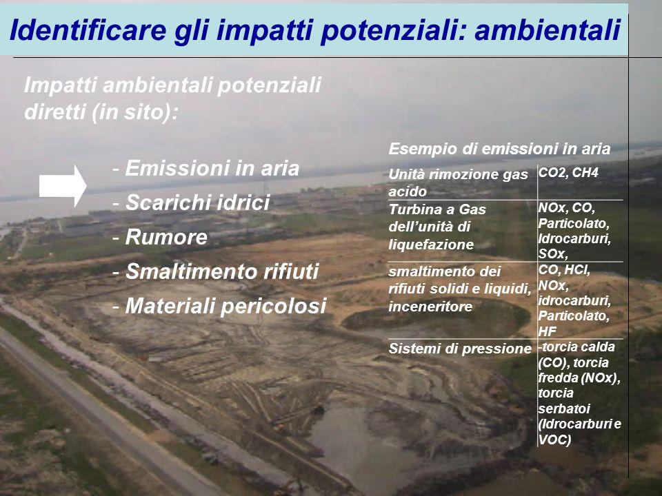Impatti ambientali potenziali diretti (in sito): -Emissioni in aria -Scarichi idrici -Rumore -Smaltimento rifiuti -Materiali pericolosi Unità rimozion