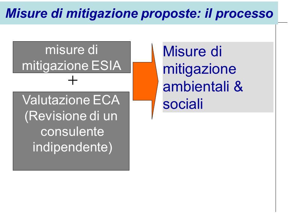Misure di mitigazione ambientali & sociali Valutazione ECA (Revisione di un consulente indipendente) misure di mitigazione ESIA Misure di mitigazione proposte: il processo