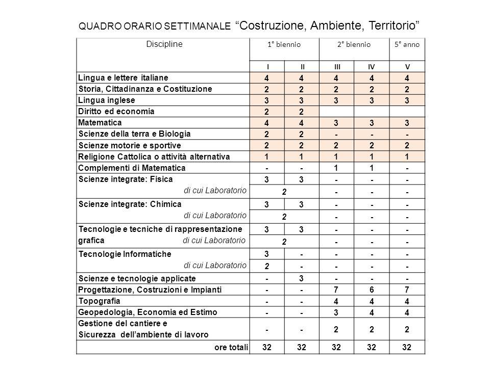 Discipline 1° biennio2° biennio5° anno I II IIIIV V Lingua e lettere italiane 44444 Storia, Cittadinanza e Costituzione 22222 Lingua inglese 33333 Dir