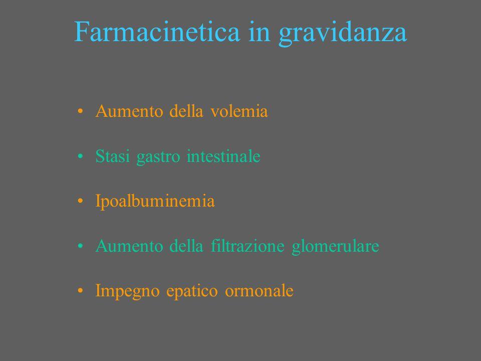 Farmacinetica in gravidanza Aumento della volemia Stasi gastro intestinale Ipoalbuminemia Aumento della filtrazione glomerulare Impegno epatico ormona